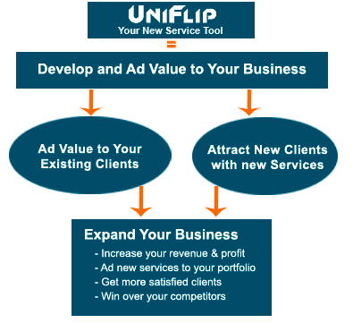 UniFlip offers an online Value Added Service with high quality and avanced functions to suit the specific needs of your existing og new clients.